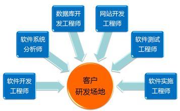 安卓软件外包 软件外包 北京软件外包公司_软件外包_4185管理